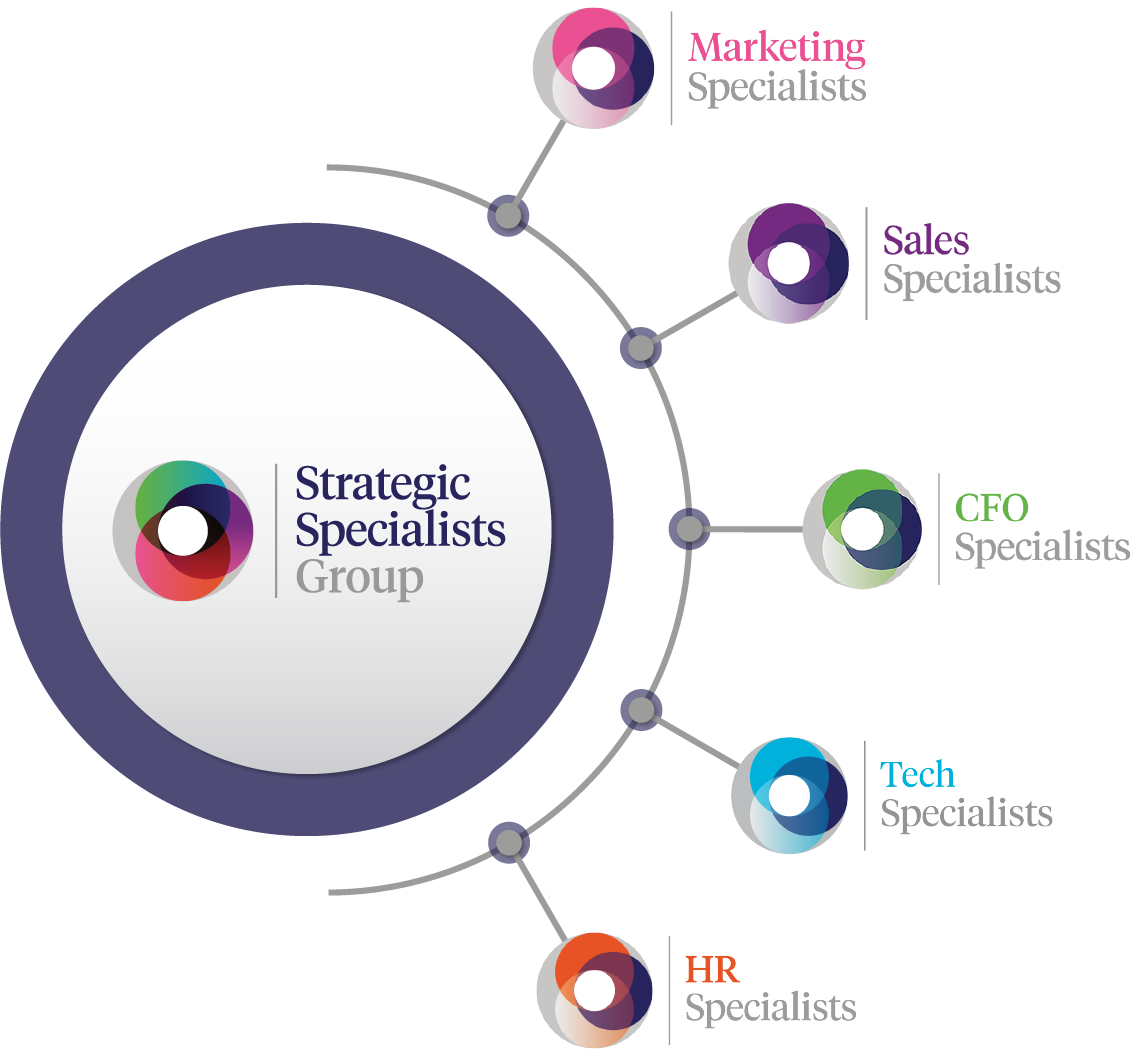 Strategic Specialists Group